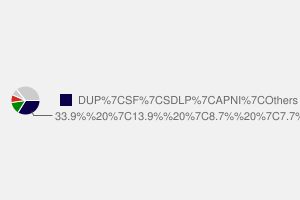 2010 General Election result in Antrim South